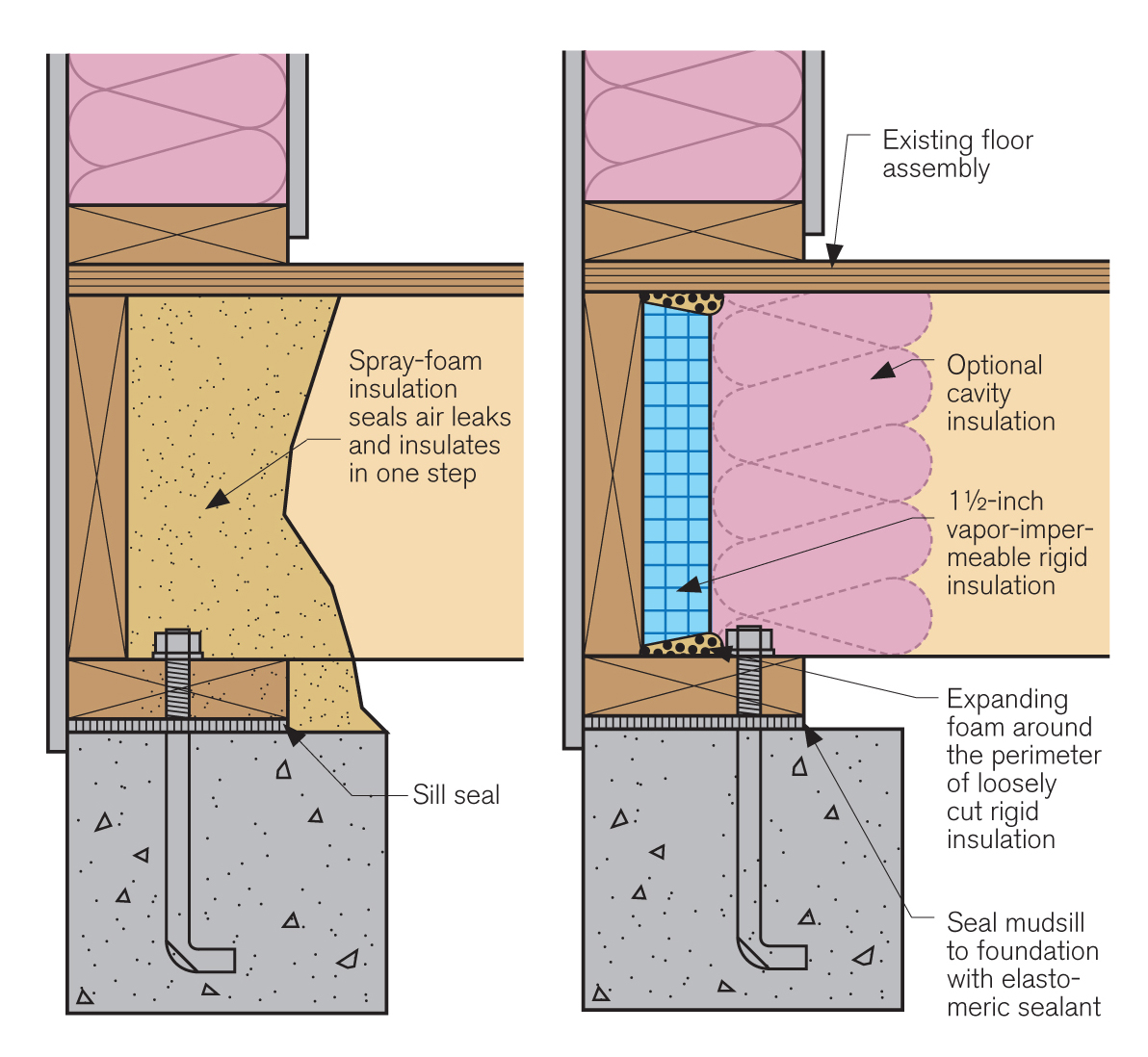 two options for sealing the rim joist on a masonry foundation