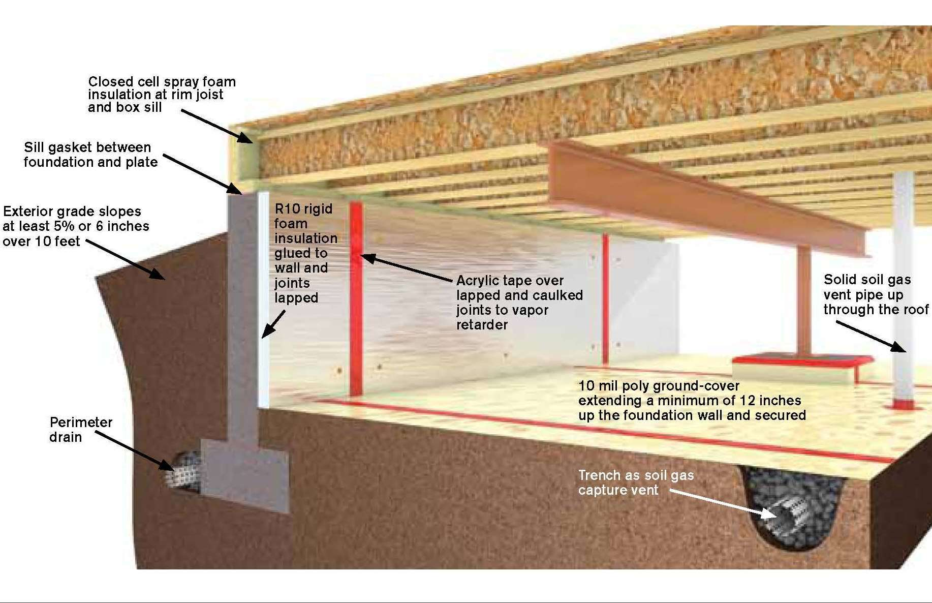 Conditioning crawlspaces pro construction guide for What does crawl space foundation mean