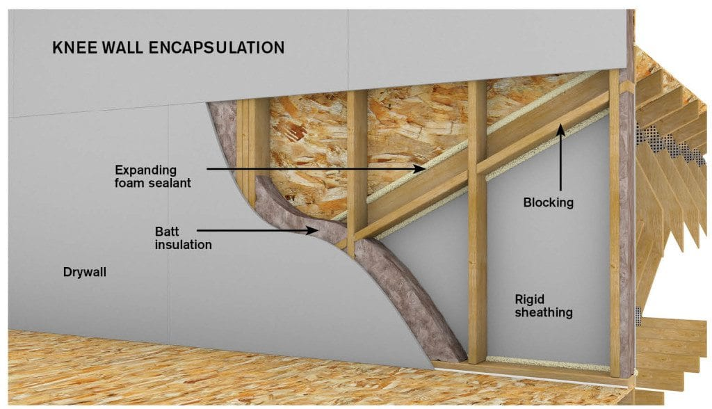 How And Where To Install Insulation Pro Construction Guide