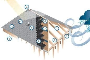 Build A Roof That Is Storm Resistant Pro Construction Guide