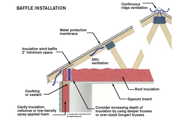 How and where to install insulation