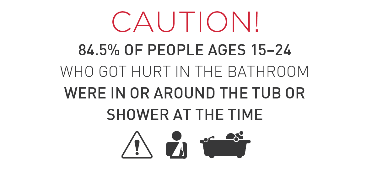 84.5% of people who are hurt in the bathroom were in or around the bathtub or shower
